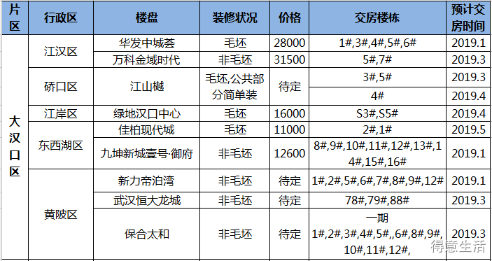 【年终盘点】2019年武汉上半年交房房源汇总!