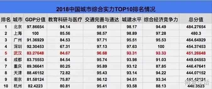 武汉喜提中国第五城!春节武汉数据大盘点,你做了多少贡献?