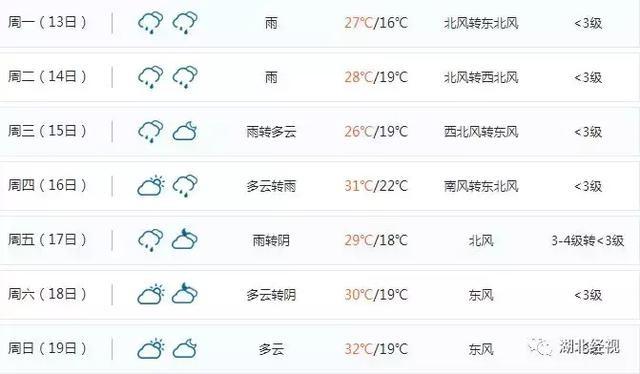 凉凉!今天好冷!而最难熬的是今年夏天:大雨年!大汛年!