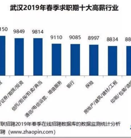 在武汉,这届90后期望月薪1.3万,80后:没B数!