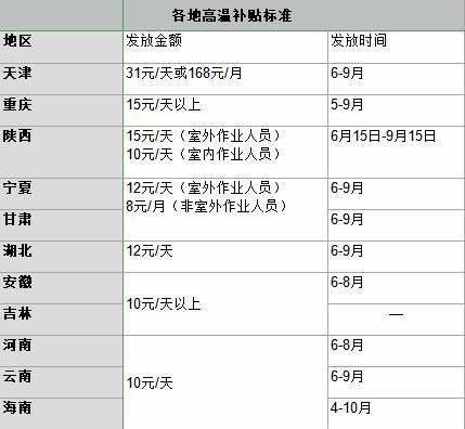 上海福建高温津贴又涨了!夏天到了,你们单位有高温补贴吗?