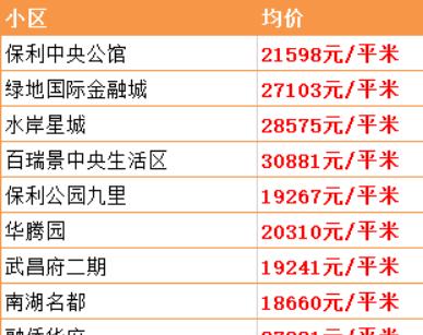 超全!武汉15区最新房价出炉!现在买套房要多少钱?