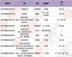 【预售动态】本周新增住宅预售证9个,周末预计6盘加推!