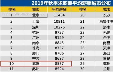 8557元/月!武汉2019年最新薪酬数据出炉,最赚钱的是……