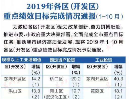 年底最新武汉各区排名!这个区太厉害了,抢了5个第一!
