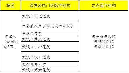 注意!武汉市设置发热门诊医疗机构和定点救治医疗机构名单!