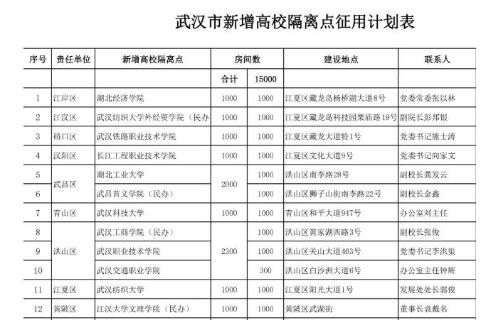 武汉16所省属高校作为储备隔离点,或将提供15000间房间!