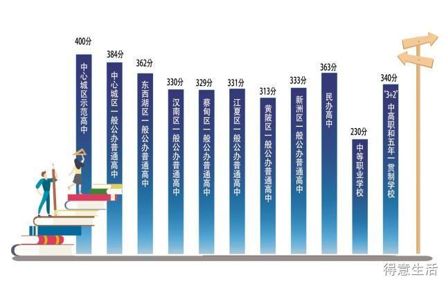 武汉市中考成绩出炉,高中录取资格线公布!