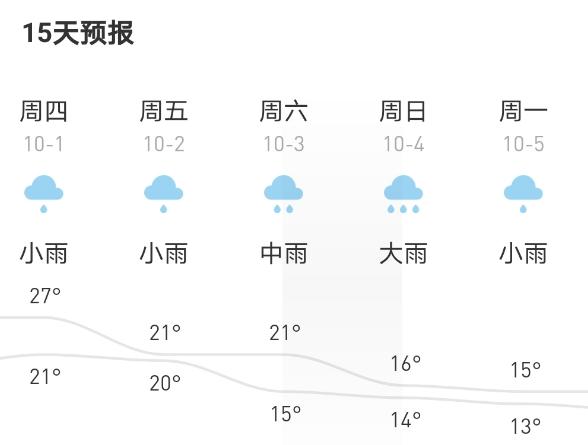 """""""十一""""假期期间8天都要下雨,准备在家平躺着!"""