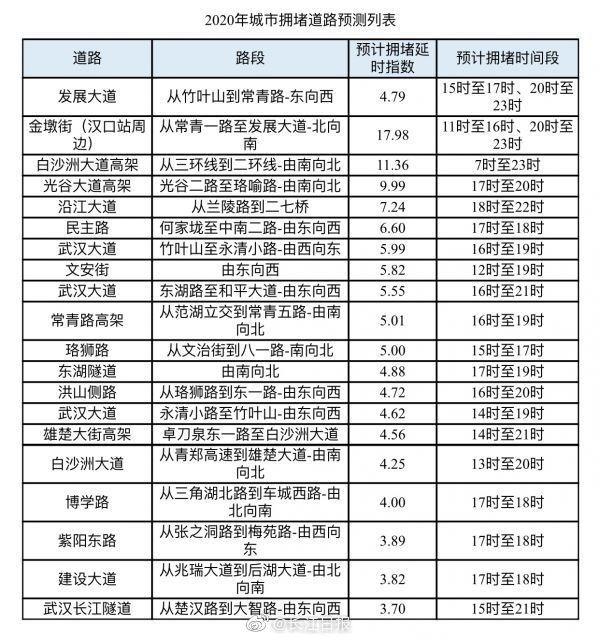 过早冒|八天假期来了,武汉交警发布出行预警!江汉路步行街今日开街试运营!