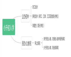 速递!所有民办学校会全面摇号吗?武汉市教育局最新回应!