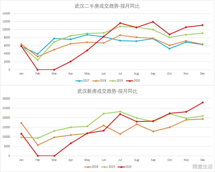 从官网数据,看20年下半年武汉房产市场全面复苏!