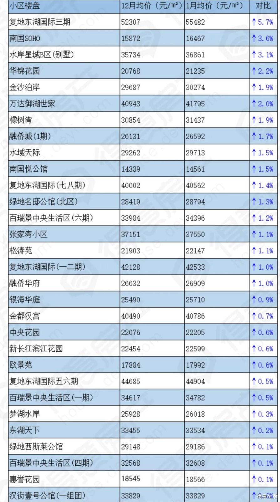 你家房子涨价了没?武汉各区734个楼盘涨幅情况盘点!