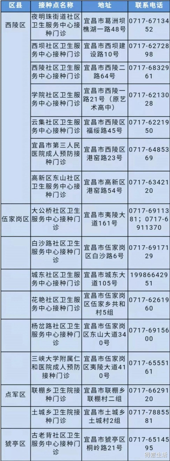湖北省各市区最全新冠疫苗接种点来啦!备孕前快去接种吧!看看哪个离你家最近!
