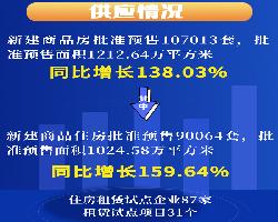 【房小宝速递】房价13连涨?!武汉房地产市场最新运行情况公布!