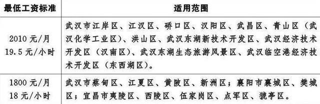 过早冒 9月1日起,湖北最低工资标准调整!武汉往北京方向列车逐步恢复寄件请暂缓!