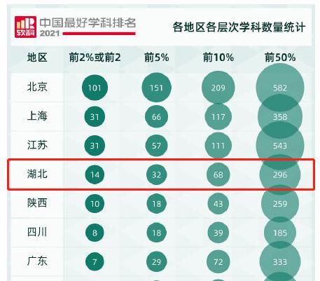 过早冒|湖北启动3至11岁人群新冠疫苗接种!2021中国学科排名湖北上榜296个学科!